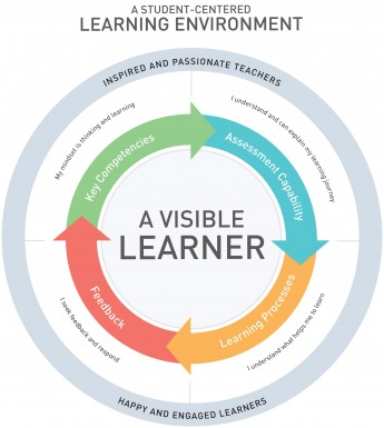 Prep Visible Learning